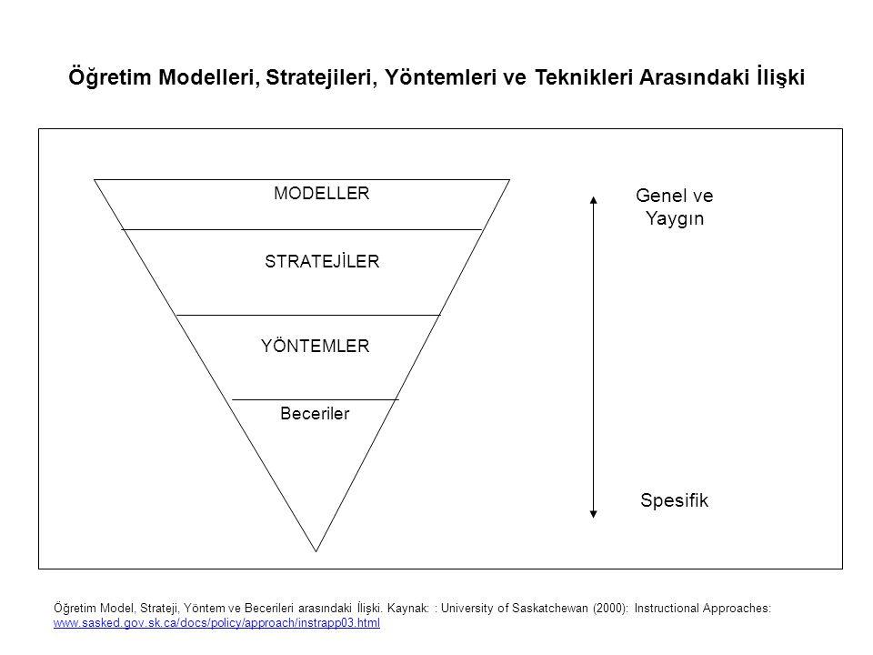 Öğretim Modelleri, Stratejileri, Yöntemleri ve Teknikleri Arasındaki İlişki MODELLER STRATEJİLER YÖNTEMLER Beceriler Genel ve Yaygın Spesifik Öğretim