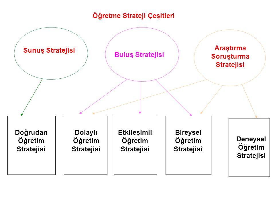 Öğretme Strateji Çeşitleri Sunuş Stratejisi Buluş Stratejisi Araştırma Soruşturma Stratejisi Doğrudan Öğretim Stratejisi Dolaylı Öğretim Stratejisi Et