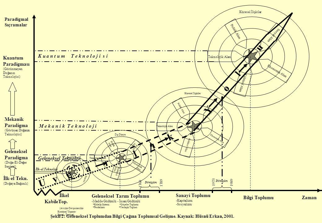 Zaman Paradigmal Sıçramalar Şekil 2: Geleneksel Toplumdan Bilgi Çağına Toplumsal Gelişme.