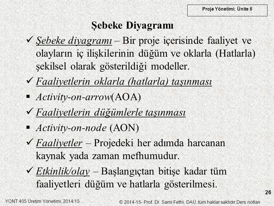 YONT 405 Üretim Yönetimi, 2014/15 © 2014-15- Prof. Dr. Sami Fethi, DAÜ, tüm haklar saklıdır;Ders notları Proje Yönetimi; Ünite 5 26 Şebeke Diyagramı Ş