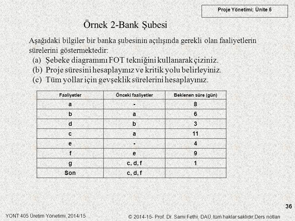 YONT 405 Üretim Yönetimi, 2014/15 © 2014-15- Prof. Dr. Sami Fethi, DAÜ, tüm haklar saklıdır;Ders notları Proje Yönetimi; Ünite 5 36 Örnek 2-Bank Şubes