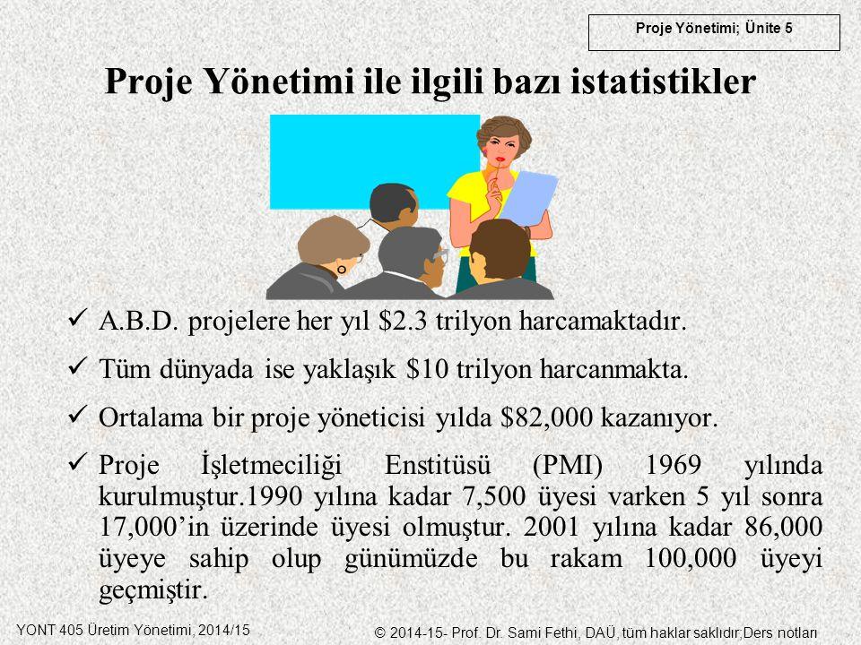 YONT 405 Üretim Yönetimi, 2014/15 © 2014-15- Prof. Dr. Sami Fethi, DAÜ, tüm haklar saklıdır;Ders notları Proje Yönetimi; Ünite 5 Proje Yönetimi ile il