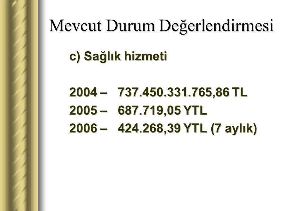 Mevcut Durum Değerlendirmesi c) Sağlık hizmeti 2004 – 737.450.331.765,86 TL 2005 – 687.719,05 YTL 2006 – 424.268,39 YTL (7 aylık)