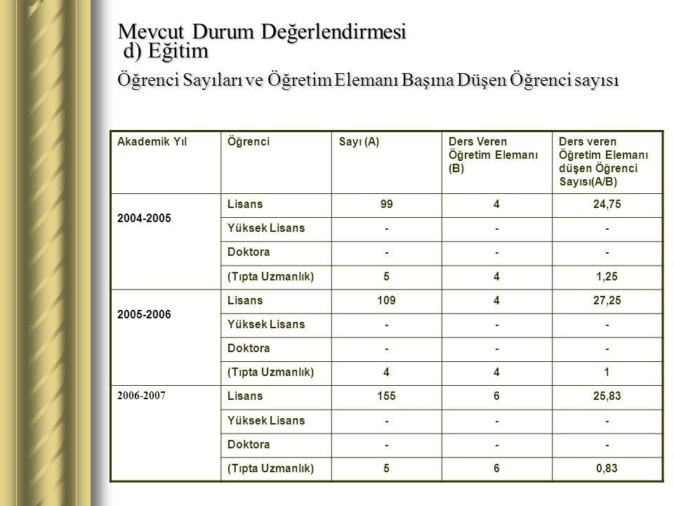 Mevcut Durum Değerlendirmesi d) Eğitim Öğrenci Sayıları ve Öğretim Elemanı Başına Düşen Öğrenci sayısı Akademik YılÖğrenciSayı (A)Ders Veren Öğretim Elemanı (B) Ders veren Öğretim Elemanı düşen Öğrenci Sayısı(A/B) 2004-2005 Lisans99424,75 Yüksek Lisans--- Doktora--- (Tıpta Uzmanlık)541,25 2005-2006 Lisans109427,25 Yüksek Lisans--- Doktora--- (Tıpta Uzmanlık)441 2006-2007 Lisans155625,83 Yüksek Lisans--- Doktora--- (Tıpta Uzmanlık)560,83