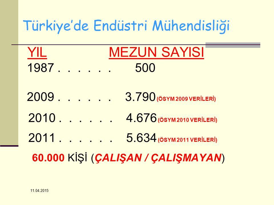 11.04.2015 Türkiye'de Endüstri Mühendisliği YIL MEZUN SAYISI 1987...... 500 2009...... 3.790 (ÖSYM 2009 VERİLERİ) 2010...... 4.676 (ÖSYM 2010 VERİLERİ