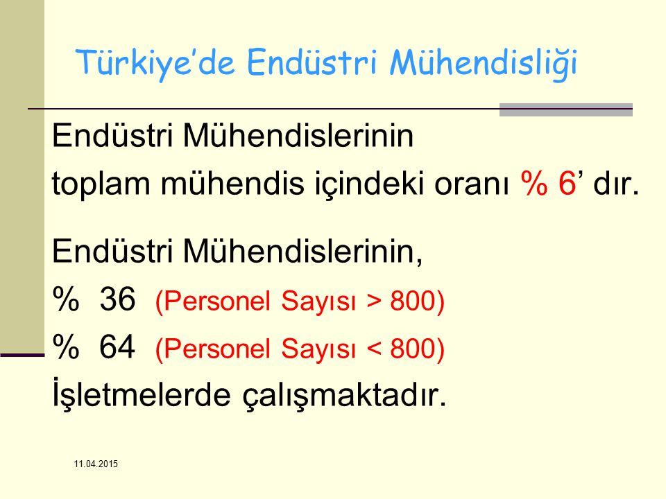 11.04.2015 Türkiye'de Endüstri Mühendisliği Endüstri Mühendislerinin toplam mühendis içindeki oranı % 6' dır.