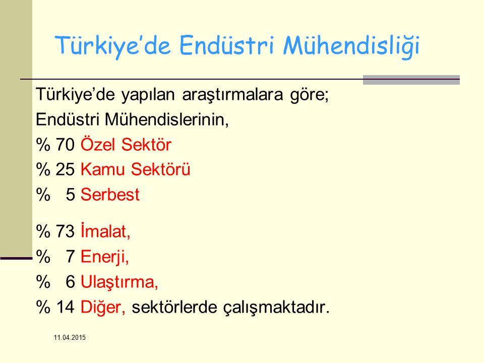 11.04.2015 Türkiye'de Endüstri Mühendisliği Türkiye'de yapılan araştırmalara göre; Endüstri Mühendislerinin, % 70 Özel Sektör % 25 Kamu Sektörü % 5 Serbest % 73 İmalat, % 7 Enerji, % 6 Ulaştırma, % 14 Diğer, sektörlerde çalışmaktadır.