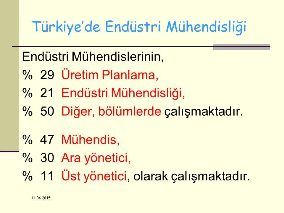 11.04.2015 Türkiye'de Endüstri Mühendisliği Endüstri Mühendislerinin, % 29 Üretim Planlama, % 21 Endüstri Mühendisliği, % 50 Diğer, bölümlerde çalışmaktadır.