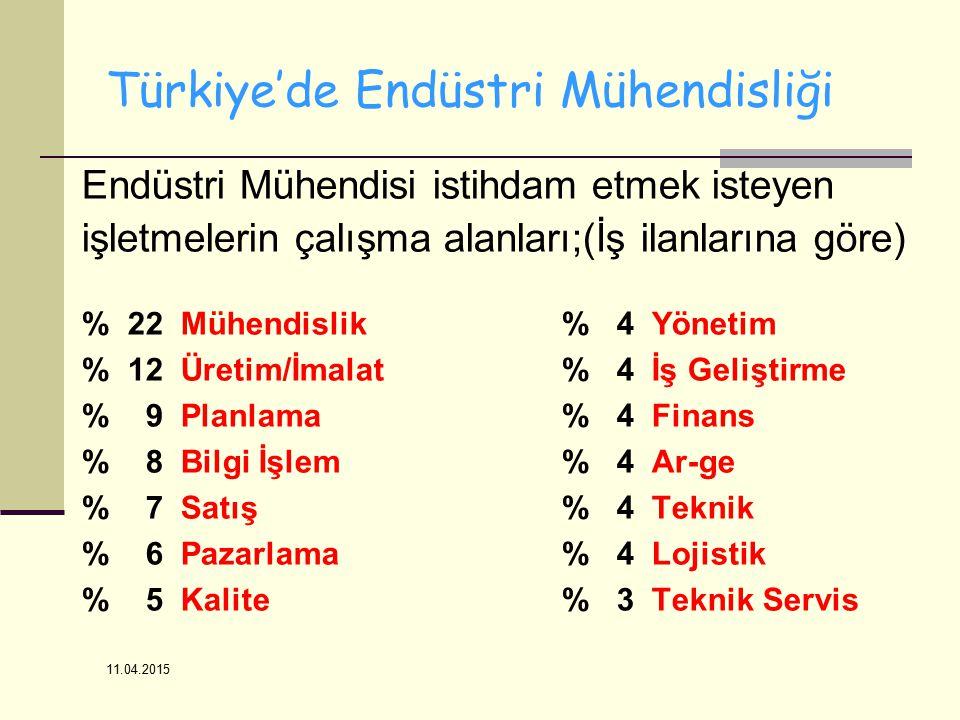 11.04.2015 Türkiye'de Endüstri Mühendisliği Endüstri Mühendisi istihdam etmek isteyen işletmelerin çalışma alanları;(İş ilanlarına göre) % 22 Mühendislik% 4 Yönetim % 12 Üretim/İmalat% 4 İş Geliştirme % 9 Planlama% 4 Finans % 8 Bilgi İşlem% 4 Ar-ge % 7 Satış% 4 Teknik % 6 Pazarlama% 4 Lojistik % 5 Kalite% 3 Teknik Servis