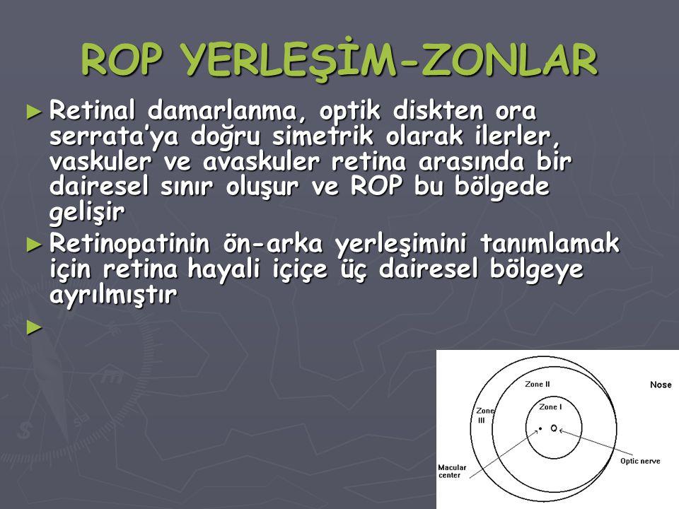 ROP YERLEŞİM-ZONLAR ► Retinal damarlanma, optik diskten ora serrata'ya doğru simetrik olarak ilerler, vaskuler ve avaskuler retina arasında bir dairesel sınır oluşur ve ROP bu bölgede gelişir ► Retinopatinin ön-arka yerleşimini tanımlamak için retina hayali içiçe üç dairesel bölgeye ayrılmıştır ►