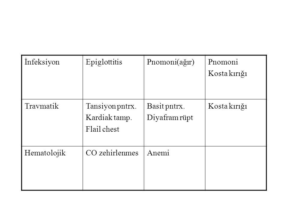 İnfeksiyonEpiglottitisPnomoni(ağır)Pnomoni Kosta kırığı TravmatikTansiyon pntrx.