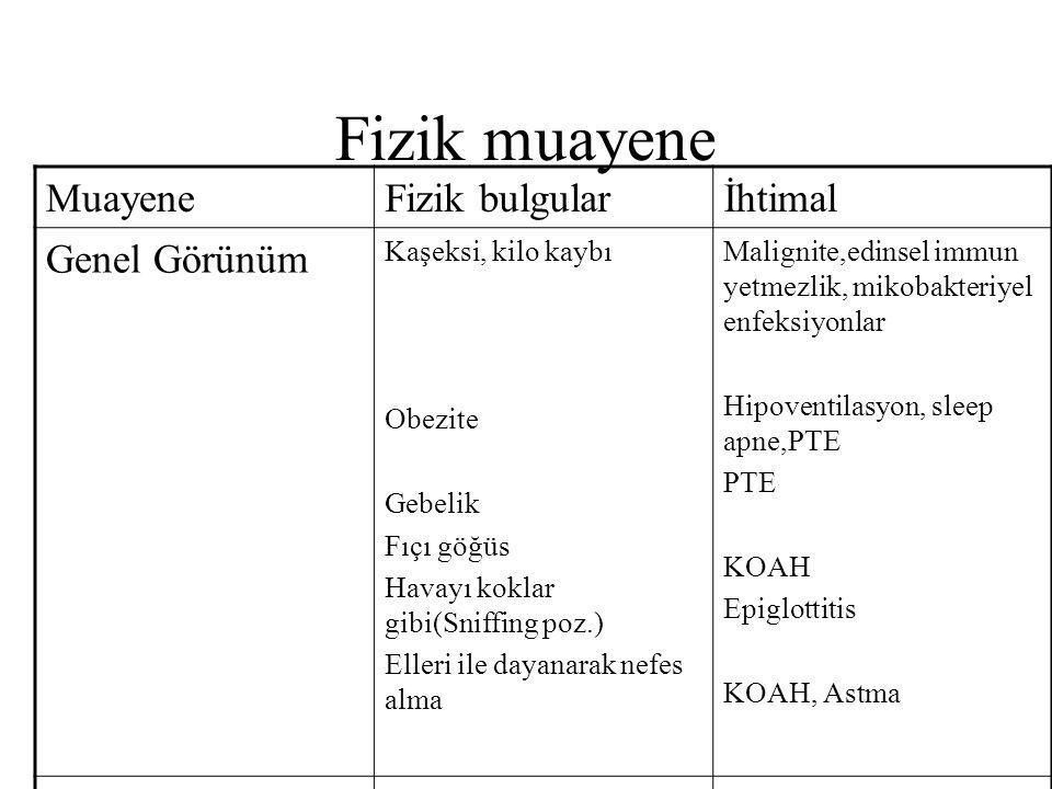 Fizik muayene MuayeneFizik bulgularİhtimal Genel Görünüm Kaşeksi, kilo kaybı Obezite Gebelik Fıçı göğüs Havayı koklar gibi(Sniffing poz.) Elleri ile dayanarak nefes alma Malignite,edinsel immun yetmezlik, mikobakteriyel enfeksiyonlar Hipoventilasyon, sleep apne,PTE PTE KOAH Epiglottitis KOAH, Astma