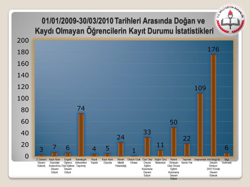 01/01/2009-30/03/2010 Tarihleri Arasında Doğan ve Kaydı Olmayan Öğrencilerin Kayıt Durumu İstatistikleri