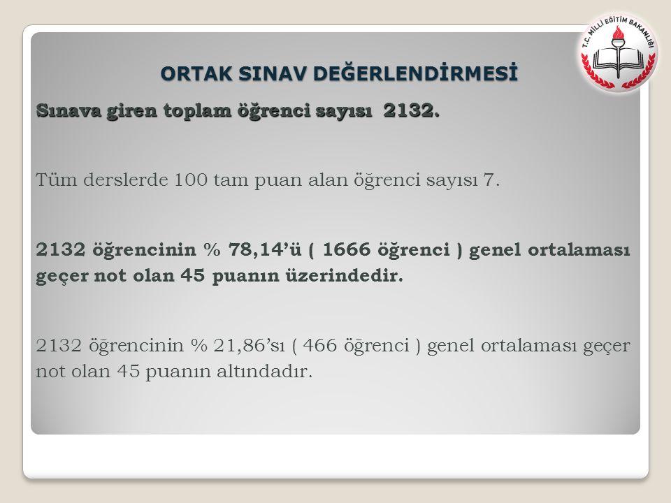 Sınava giren toplam öğrenci sayısı 2132. Tüm derslerde 100 tam puan alan öğrenci sayısı 7. 2132 öğrencinin % 78,14'ü ( 1666 öğrenci ) genel ortalaması
