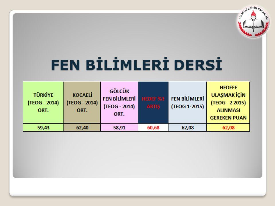 FEN BİLİMLERİ DERSİ