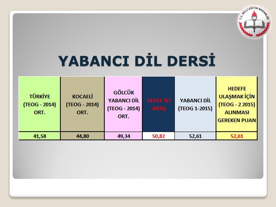 YABANCI DİL DERSİ