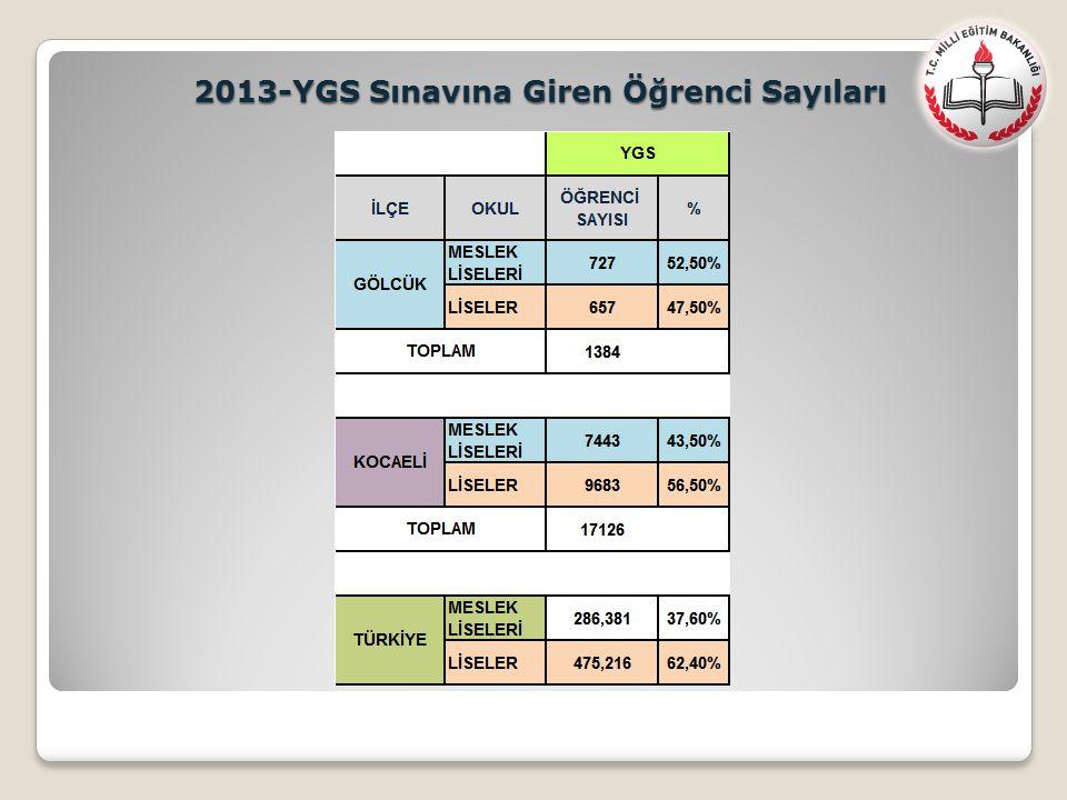 2013-YGS Sınavına Giren Öğrenci Sayıları