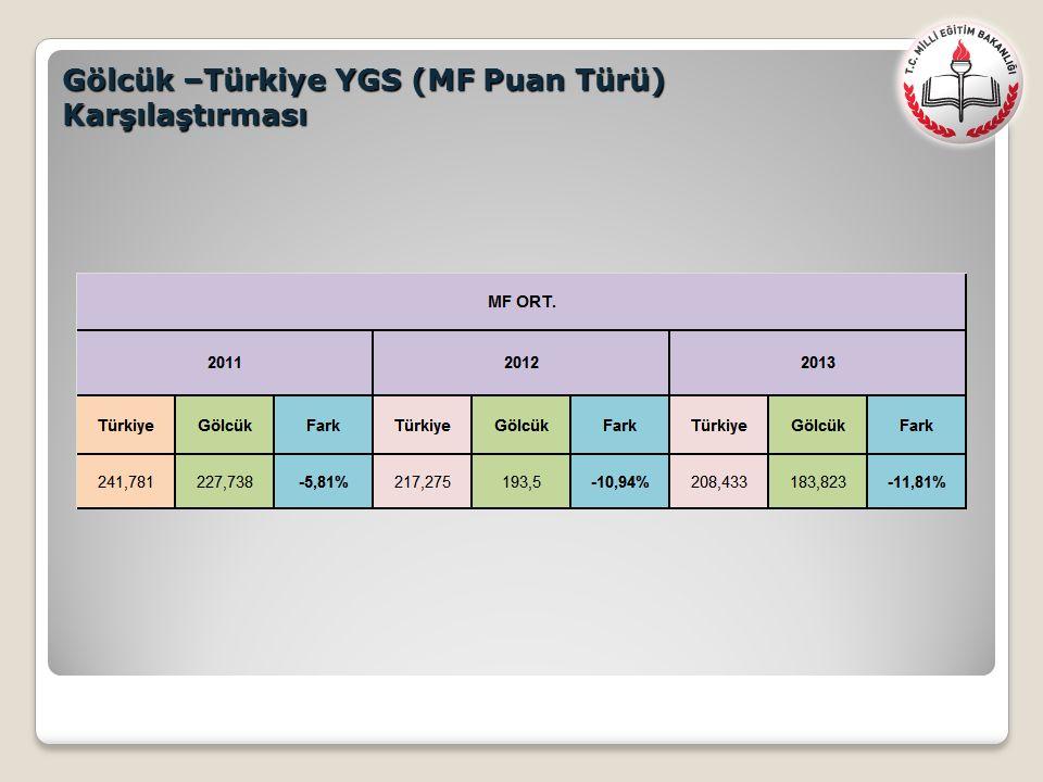 Gölcük –Türkiye YGS (MF Puan Türü) Karşılaştırması