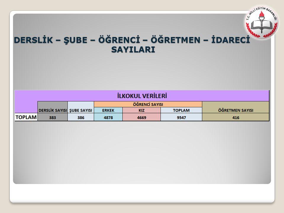 Gölcük – Kocaeli –Türkiye LYS (TM Puan Türü) Karşılaştırması