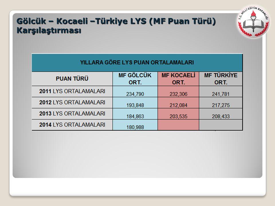 Gölcük – Kocaeli –Türkiye LYS (MF Puan Türü) Karşılaştırması
