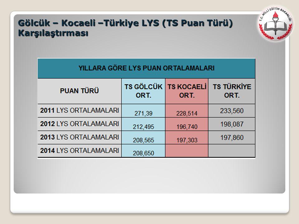 Gölcük – Kocaeli –Türkiye LYS (TS Puan Türü) Karşılaştırması