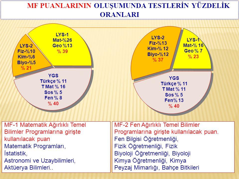 YGS Türkçe % 11 T Mat % 16 Sos % 5 Fen % 8 % 40 LYS-1 Mat-%26 Geo %13 % 39 LYS-2 Fiz-%10 Kim-%6 Biyo-%5 % 21 MF-1 Matematik Ağırlıklı Temel Bilimler P