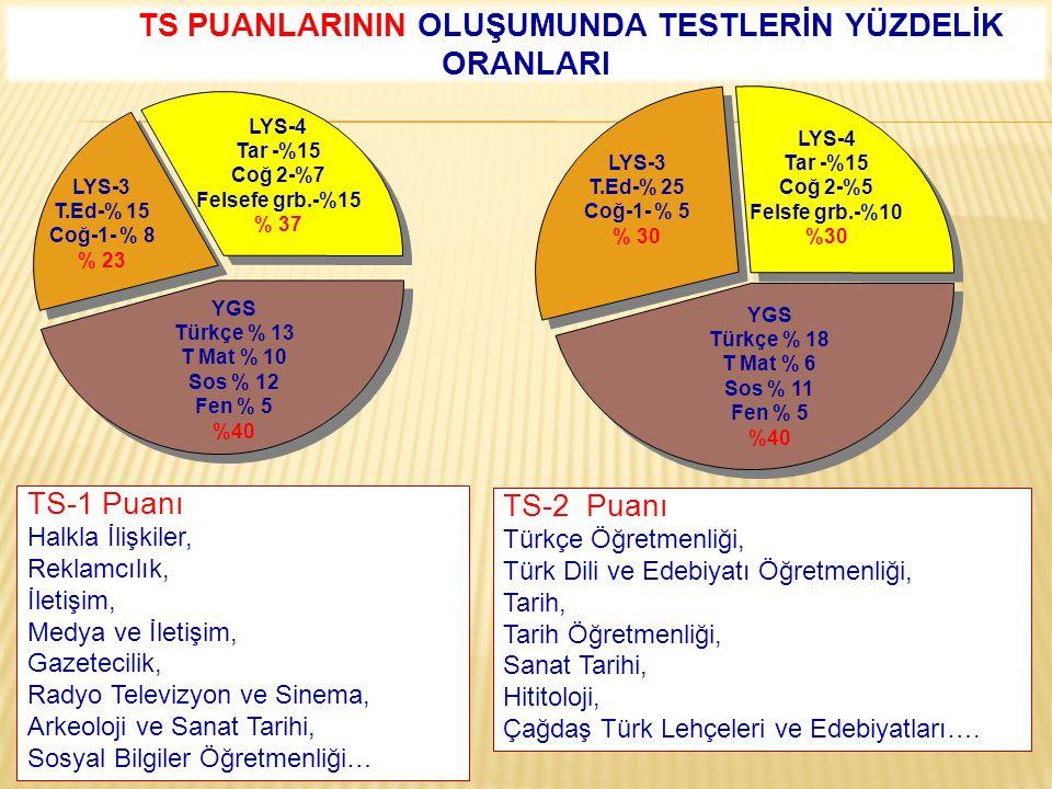 TS-1 Puanı Halkla İlişkiler, Reklamcılık, İletişim, Medya ve İletişim, Gazetecilik, Radyo Televizyon ve Sinema, Arkeoloji ve Sanat Tarihi, Sosyal Bilg