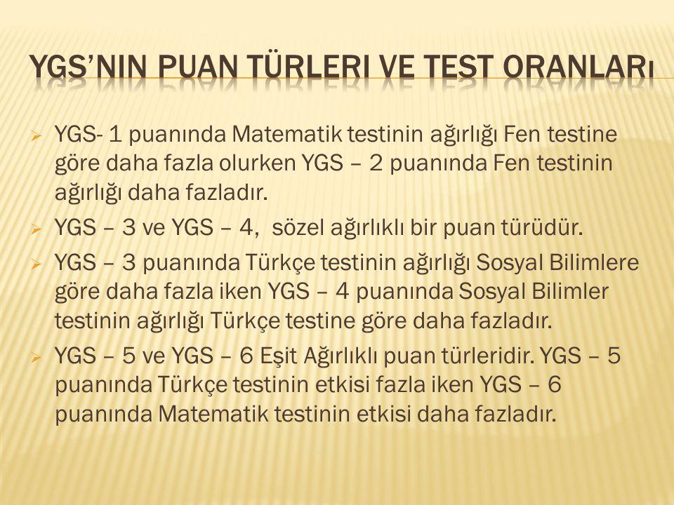  YGS- 1 puanında Matematik testinin ağırlığı Fen testine göre daha fazla olurken YGS – 2 puanında Fen testinin ağırlığı daha fazladır.  YGS – 3 ve Y