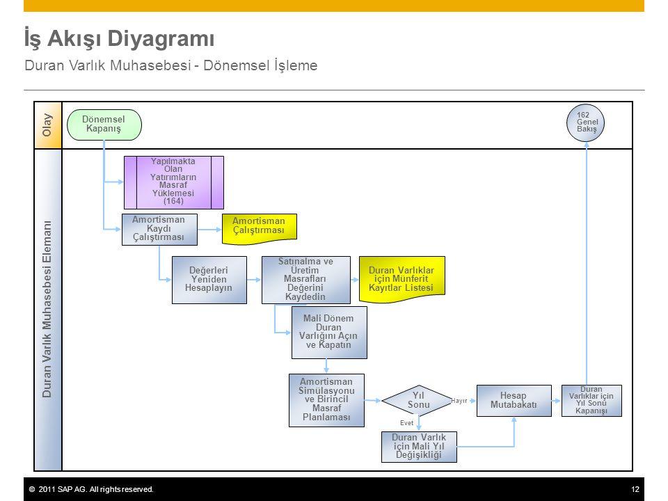 ©2011 SAP AG. All rights reserved.12 İş Akışı Diyagramı Duran Varlık Muhasebesi - Dönemsel İşleme Duran Varlık Muhasebesi Elemanı Olay Dönemsel Kapanı