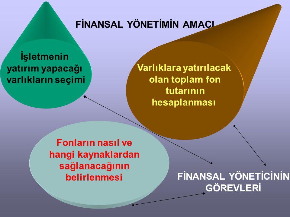 FİNANSAL YÖNETİMİN AMACI İşletmenin yatırım yapacağı varlıkların seçimi Varlıklara yatırılacak olan toplam fon tutarının hesaplanması Fonların nasıl v