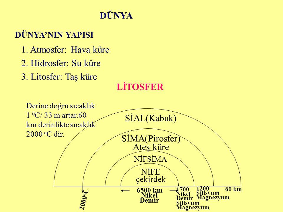 DÜNYA DÜNYA'NIN YAPISI 1. Atmosfer: Hava küre 2. Hidrosfer: Su küre 3. Litosfer: Taş küre LİTOSFER Derine doğru sıcaklık 1 0 C/ 33 m artar.60 km derin