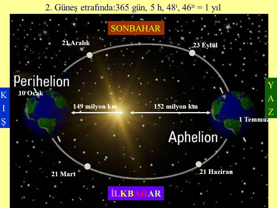 2. Güneş etrafında:365 gün, 5 h, 48 ı, 46 ıı = 1 yıl 21 Aralık 21 Mart 21 Haziran 23 Eylül 152 milyon km149 milyon km 10 Ocak 1 Temmuz KIŞKIŞ YAZYAZ S