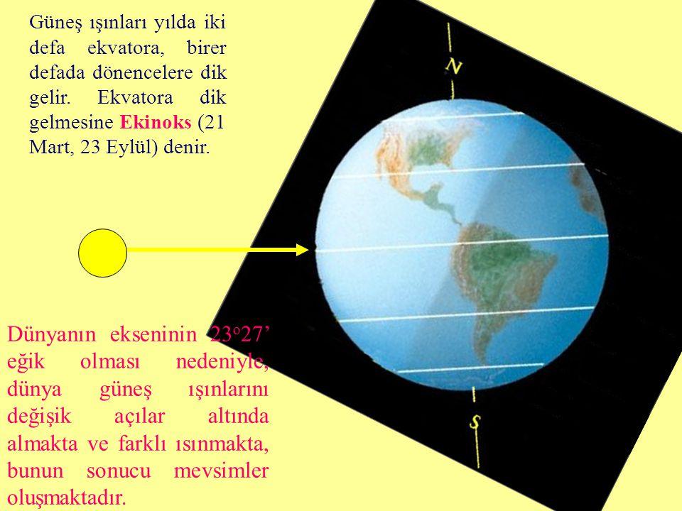 Güneş ışınları yılda iki defa ekvatora, birer defada dönencelere dik gelir. Ekvatora dik gelmesine Ekinoks (21 Mart, 23 Eylül) denir. Dünyanın eksenin
