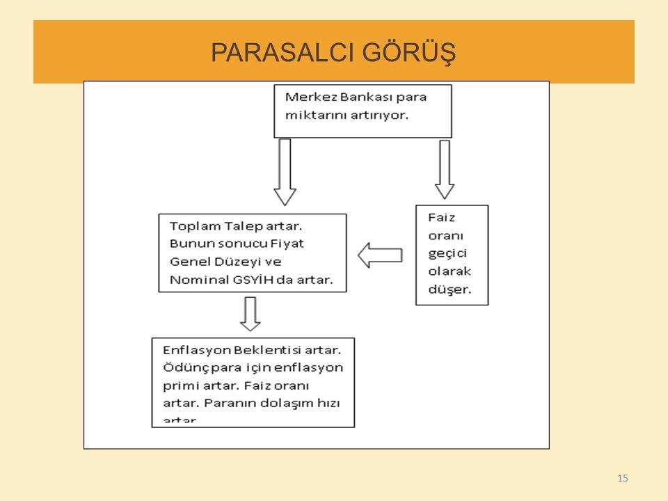 15 PARASALCI GÖRÜŞ