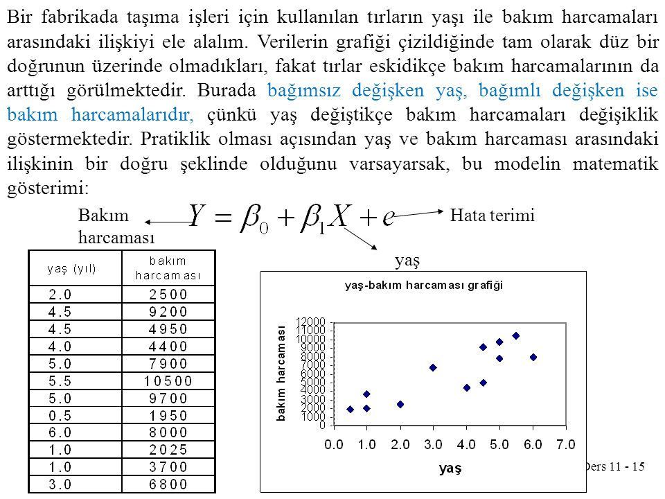 Ders 11 - 15 Bir fabrikada taşıma işleri için kullanılan tırların yaşı ile bakım harcamaları arasındaki ilişkiyi ele alalım. Verilerin grafiği çizildi