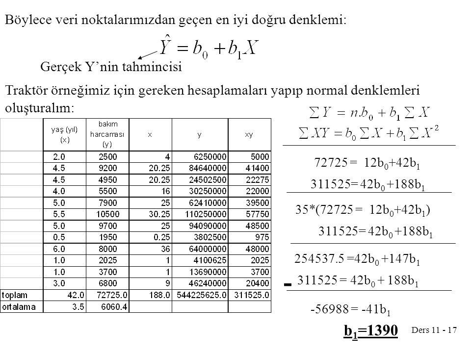 Ders 11 - 17 Böylece veri noktalarımızdan geçen en iyi doğru denklemi: Gerçek Y'nin tahmincisi Traktör örneğimiz için gereken hesaplamaları yapıp norm