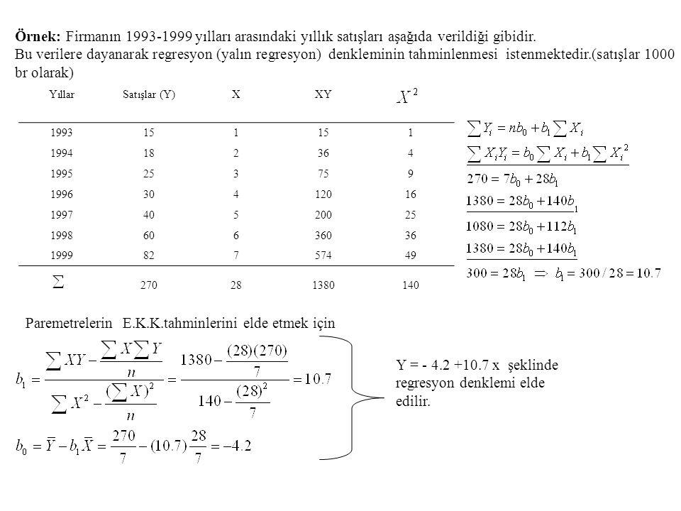 Örnek: Firmanın 1993-1999 yılları arasındaki yıllık satışları aşağıda verildiği gibidir. Bu verilere dayanarak regresyon (yalın regresyon) denkleminin