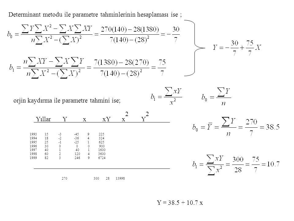 Determinant metodu ile parametre tahminlerinin hesaplaması ise ; orjin kaydırma ile parametre tahmini ise; 1993 15 -3 -45 9 225 1994 18 -2 -36 4 324 1