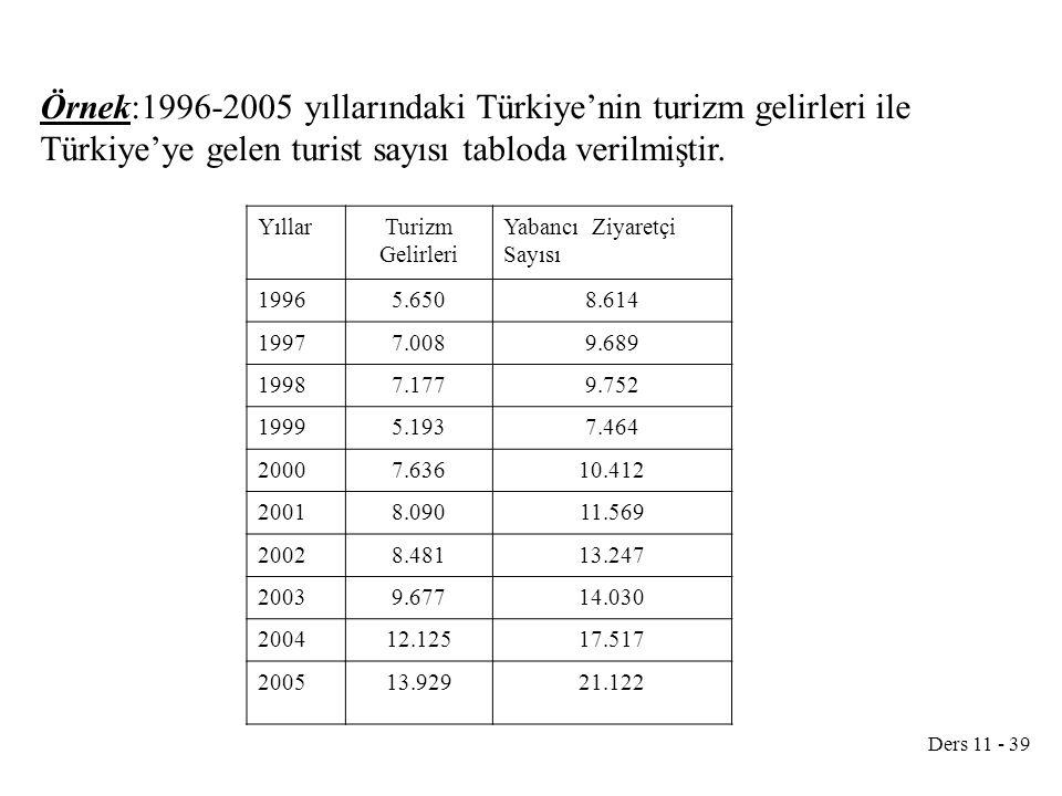 Ders 11 - 39 Örnek:1996-2005 yıllarındaki Türkiye'nin turizm gelirleri ile Türkiye'ye gelen turist sayısı tabloda verilmiştir. YıllarTurizm Gelirleri