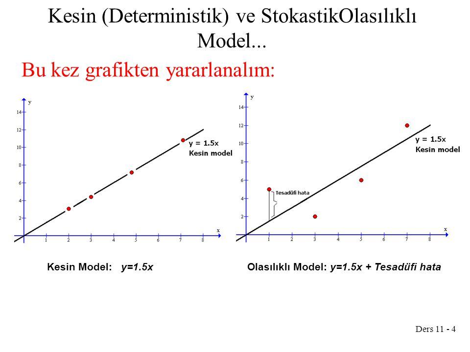 Ders 11 - 4 Kesin (Deterministik) ve StokastikOlasılıklı Model... Bu kez grafikten yararlanalım: Kesin Model: y=1.5xOlasılıklı Model: y=1.5x + Tesadüf
