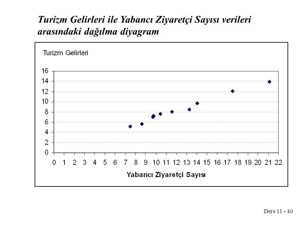 Ders 11 - 40 Turizm Gelirleri ile Yabancı Ziyaretçi Sayısı verileri arasındaki dağılma diyagram