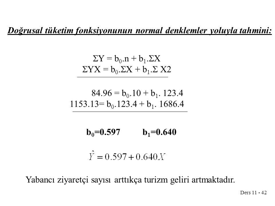 Ders 11 - 42  Y = b 0.n + b 1.  X  YX = b 0.  X + b 1.  X2 84.96 = b 0.10 + b 1. 123.4 1153.13= b 0.123.4 + b 1. 1686.4 b 0 =0.597b 1 =0.640 Doğr