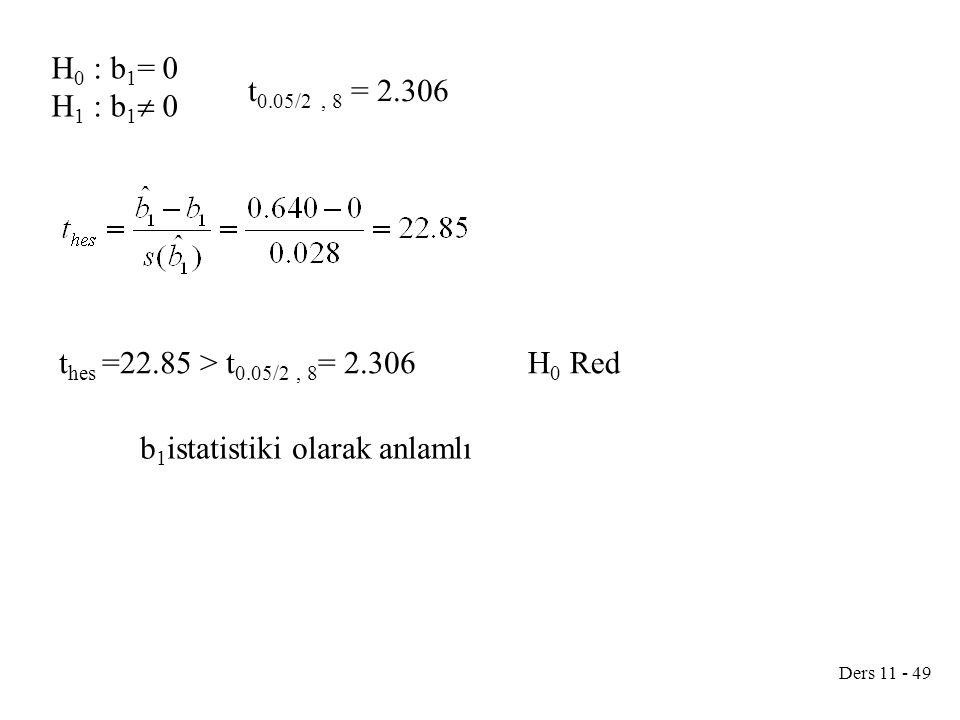 Ders 11 - 49 H 0 : b 1 = 0 H 1 : b 1  0 t hes =22.85 > t 0.05/2, 8 = 2.306 t 0.05/2, 8 = 2.306 H 0 Red b 1 istatistiki olarak anlamlı