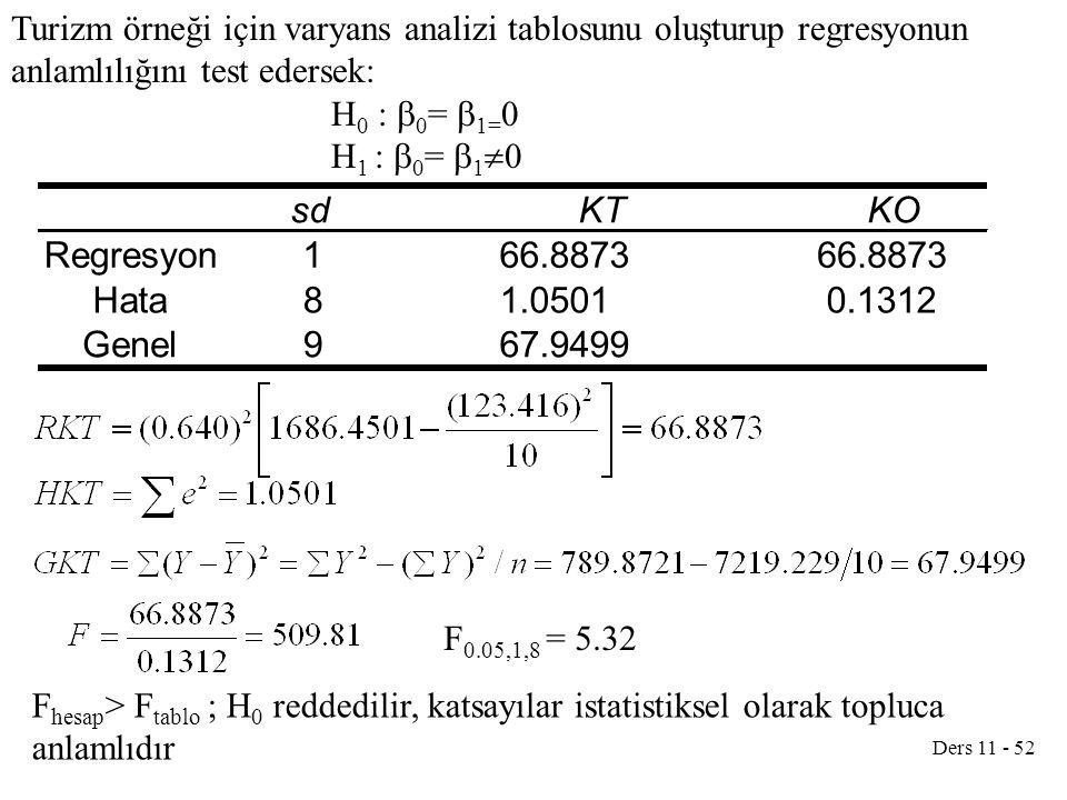 Ders 11 - 52 Turizm örneği için varyans analizi tablosunu oluşturup regresyonun anlamlılığını test edersek: H 0 :  0 =  1= 0 H 1 :  0 =  1  0 sdK