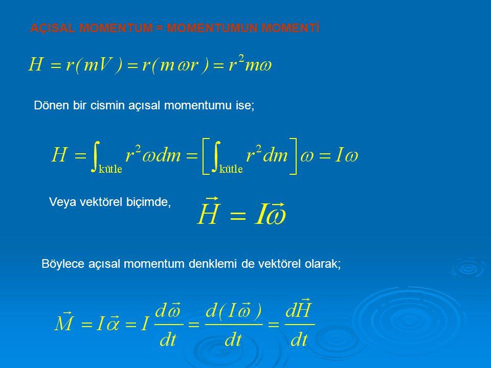 AÇISAL MOMENTUM = MOMENTUMUN MOMENTİ Dönen bir cismin açısal momentumu ise; Veya vektörel biçimde, Böylece açısal momentum denklemi de vektörel olarak