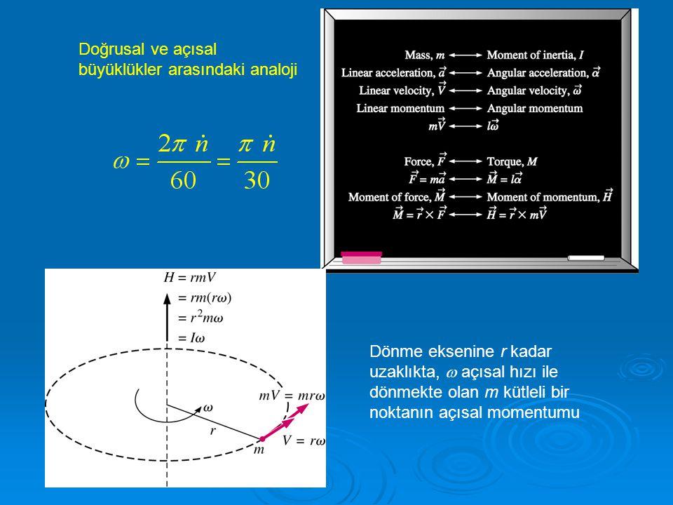 Doğrusal ve açısal büyüklükler arasındaki analoji Dönme eksenine r kadar uzaklıkta,  açısal hızı ile dönmekte olan m kütleli bir noktanın açısal mome