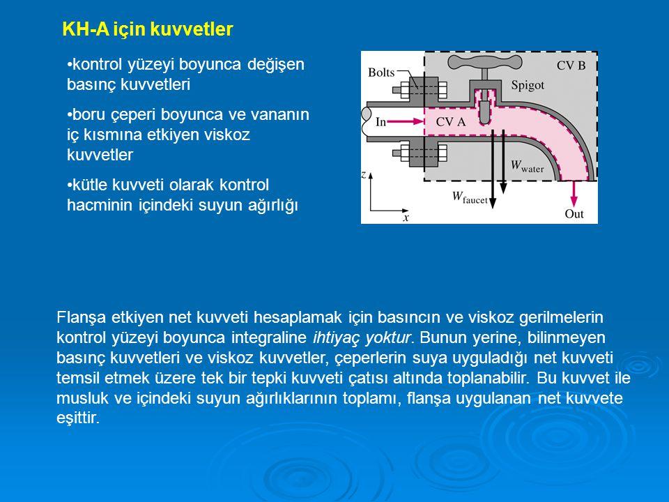 KH-A için kuvvetler kontrol yüzeyi boyunca değişen basınç kuvvetleri boru çeperi boyunca ve vananın iç kısmına etkiyen viskoz kuvvetler kütle kuvveti
