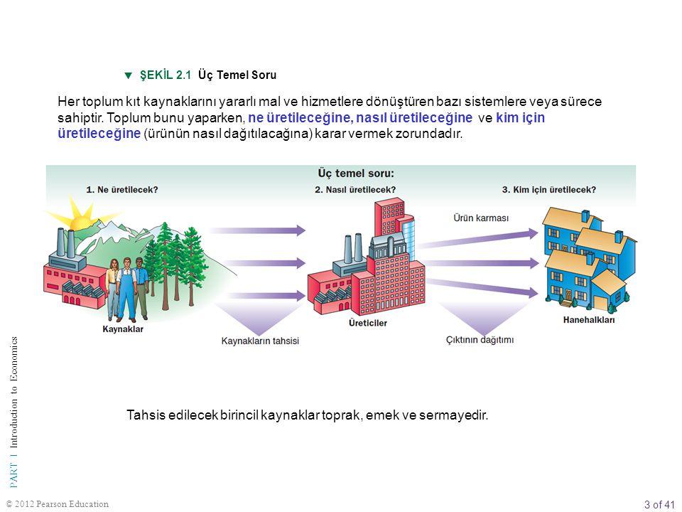 3 of 41 PART I Introduction to Economics © 2012 Pearson Education  ŞEKİL 2.1 Üç Temel Soru Her toplum kıt kaynaklarını yararlı mal ve hizmetlere dönü