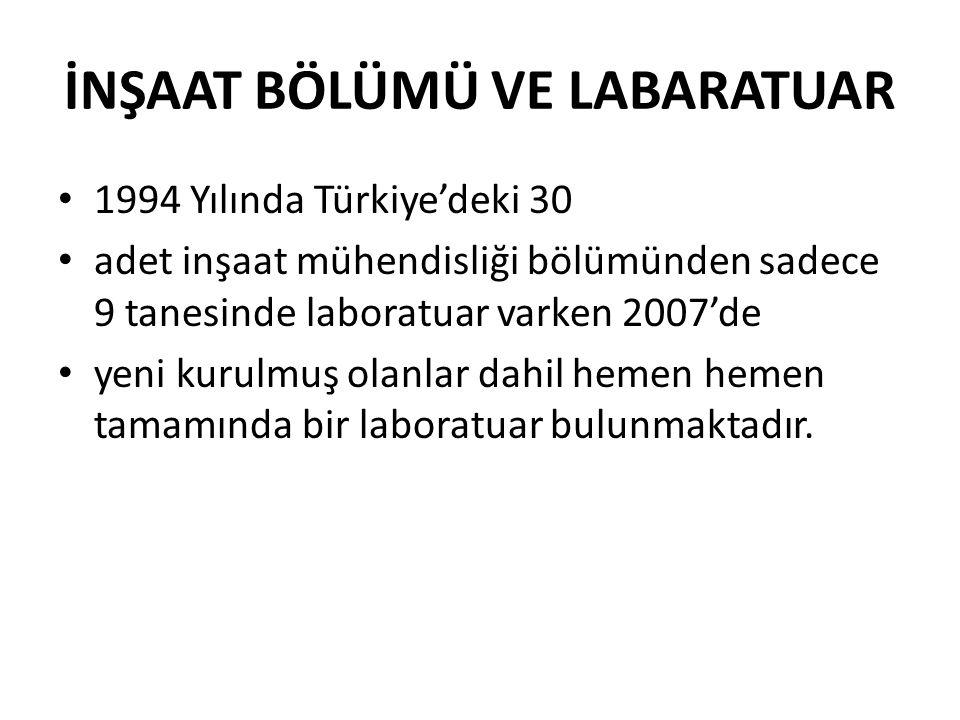İNŞAAT BÖLÜMÜ VE LABARATUAR 1994 Yılında Türkiye'deki 30 adet inşaat mühendisliği bölümünden sadece 9 tanesinde laboratuar varken 2007'de yeni kurulmuş olanlar dahil hemen hemen tamamında bir laboratuar bulunmaktadır.