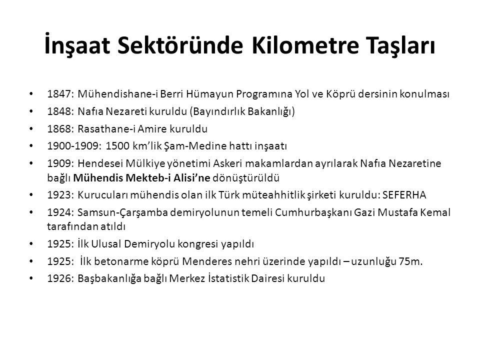 İnşaat Sektöründe Kilometre Taşları 1847: Mühendishane-i Berri Hümayun Programına Yol ve Köprü dersinin konulması 1848: Nafıa Nezareti kuruldu (Bayındırlık Bakanlığı) 1868: Rasathane-i Amire kuruldu 1900-1909: 1500 km'lik Şam-Medine hattı inşaatı 1909: Hendesei Mülkiye yönetimi Askeri makamlardan ayrılarak Nafıa Nezaretine bağlı Mühendis Mekteb-i Alisi'ne dönüştürüldü 1923: Kurucuları mühendis olan ilk Türk müteahhitlik şirketi kuruldu: SEFERHA 1924: Samsun-Çarşamba demiryolunun temeli Cumhurbaşkanı Gazi Mustafa Kemal tarafından atıldı 1925: İlk Ulusal Demiryolu kongresi yapıldı 1925: İlk betonarme köprü Menderes nehri üzerinde yapıldı – uzunluğu 75m.